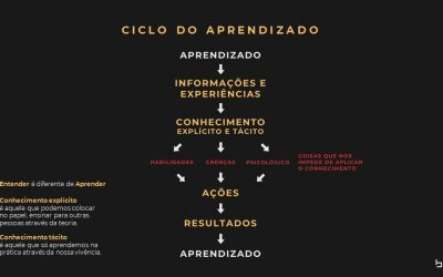B4B Group Ciclo-do-aprendizado-400x250