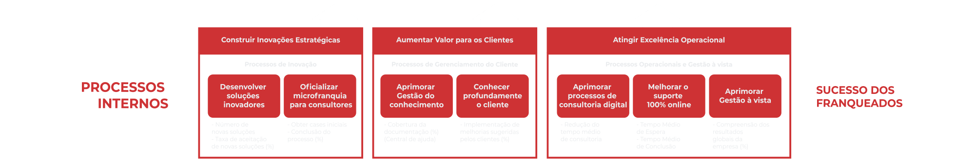 B4B Group Mapa-BSC-da-B4B-Perspectiva-de-Processos-Internos