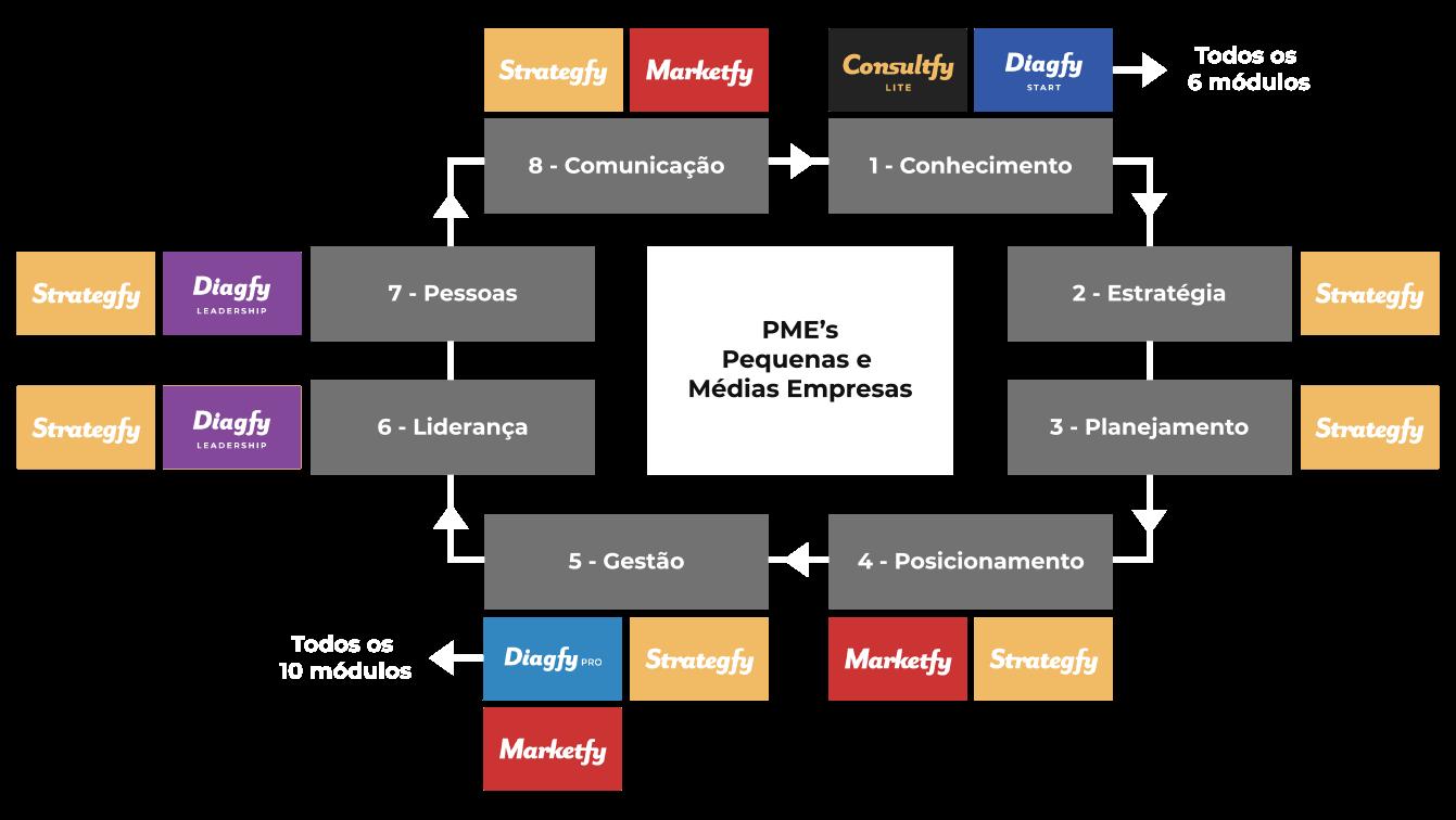 B4B Group metodo_b4b_produtos-1
